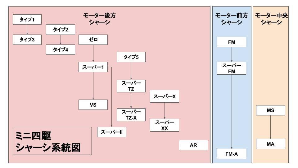 ミニ四駆シャーシの歴史(系統図)