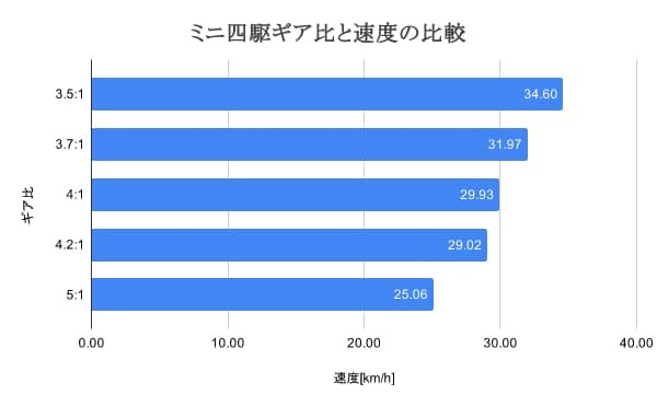 ミニ四駆ギヤ比と速度の比較