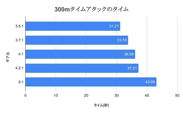 ミニ四駆ギア比のタイム比較