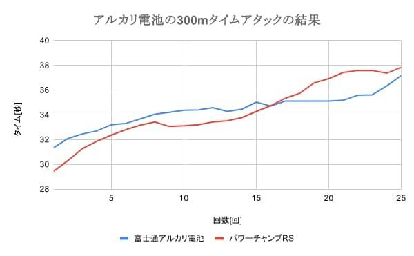 ミニ四駆におけるパワーチャンプRSと富士通アルカリ電池のタイムアタック比較