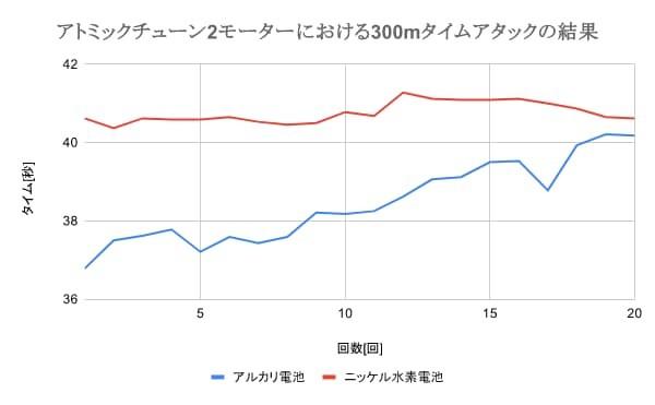 ミニ四駆におけるアルカリ電池とニッケル水素電池のタイムアタック比較(アトミックチューン2モーター)