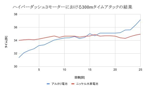 ミニ四駆におけるアルカリ電池とニッケル水素電池のタイムアタック比較(ハイパーダッシュ3モーター)
