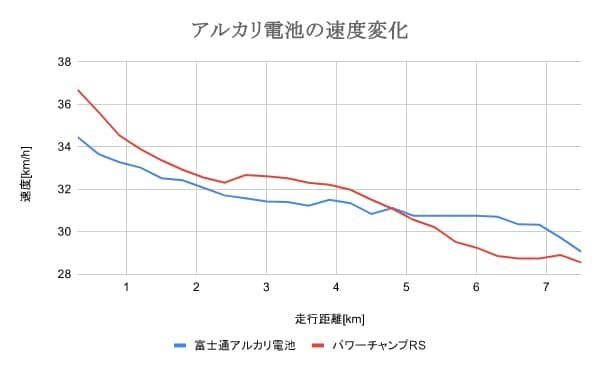 ミニ四駆におけるパワーチャンプRSと富士通アルカリ電池の速度比較