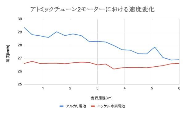 ミニ四駆におけるアルカリ電池とニッケル水素電池の速度比較(アトミックチューン2モーター)