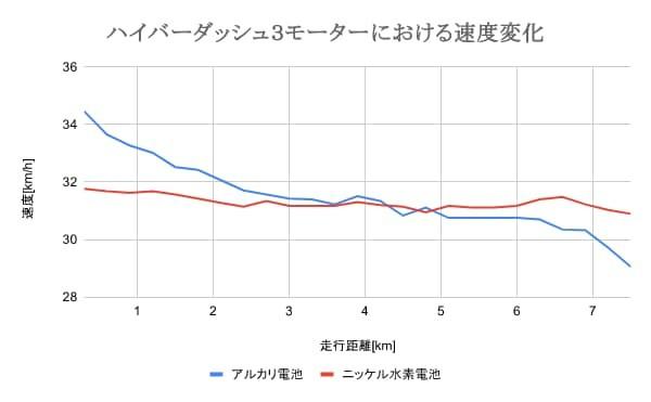 ミニ四駆におけるアルカリ電池とニッケル水素電池の速度比較(ハイパーダッシュ3モーター)