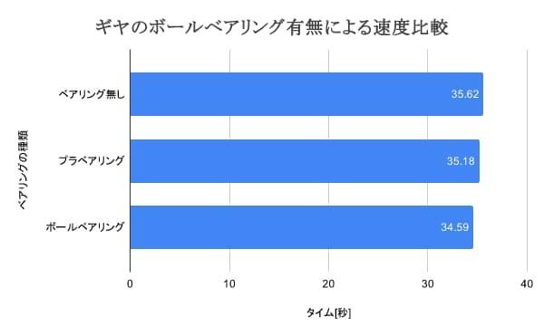 ミニ四駆ギヤのベアリングの速度比較