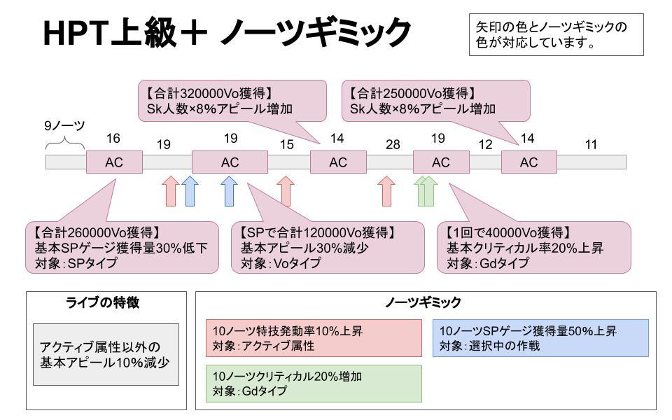 HAPPY PARTY TRAIN上級+ノーツギミック