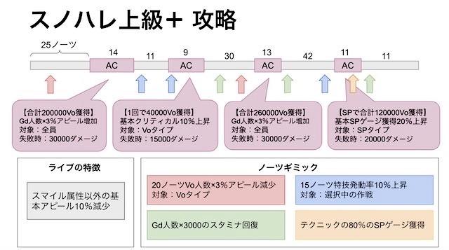 【スクスタ】スノハレ上級+攻略情報まとめ