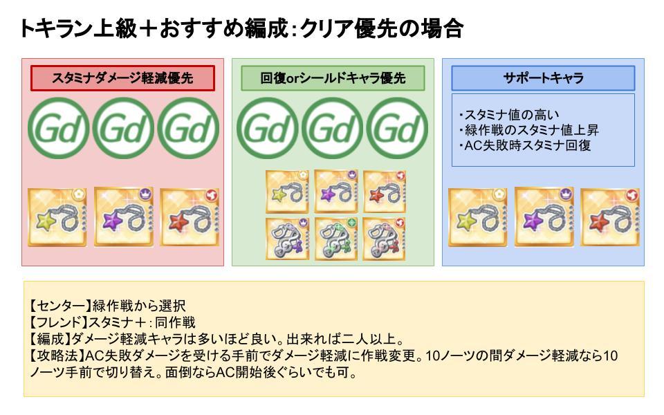 【スクスタ】TOKIMEKIRunners上級+おすすめ編成:クリア重視