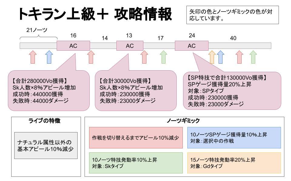 【スクスタ】トキラン上級+攻略情報
