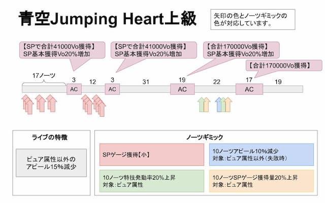 【スクスタ】青空Jumping Heart上級攻略情報まとめ
