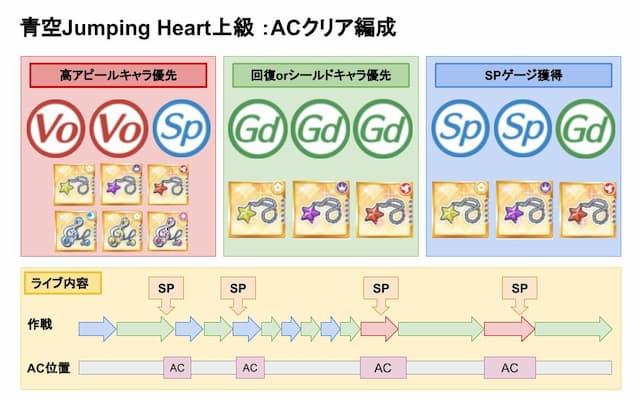 【スクスタ】青空Jumping Heart上級クリア優先おすすめ編成