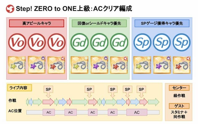 【スクスタ】Step! ZERO to ONE上級クリアおすすめ編成