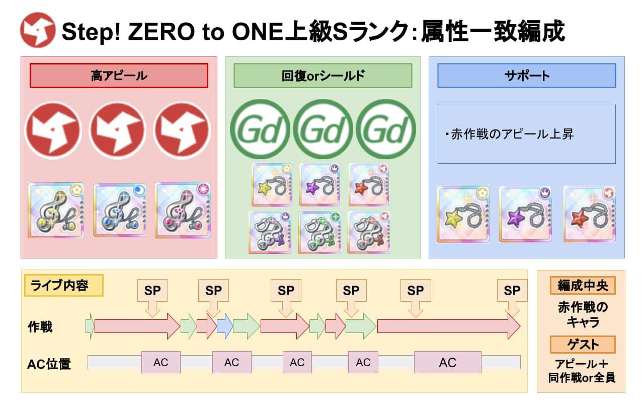 【スクスタ】Step! ZERO to ONE上級Sランク属性一致編成例