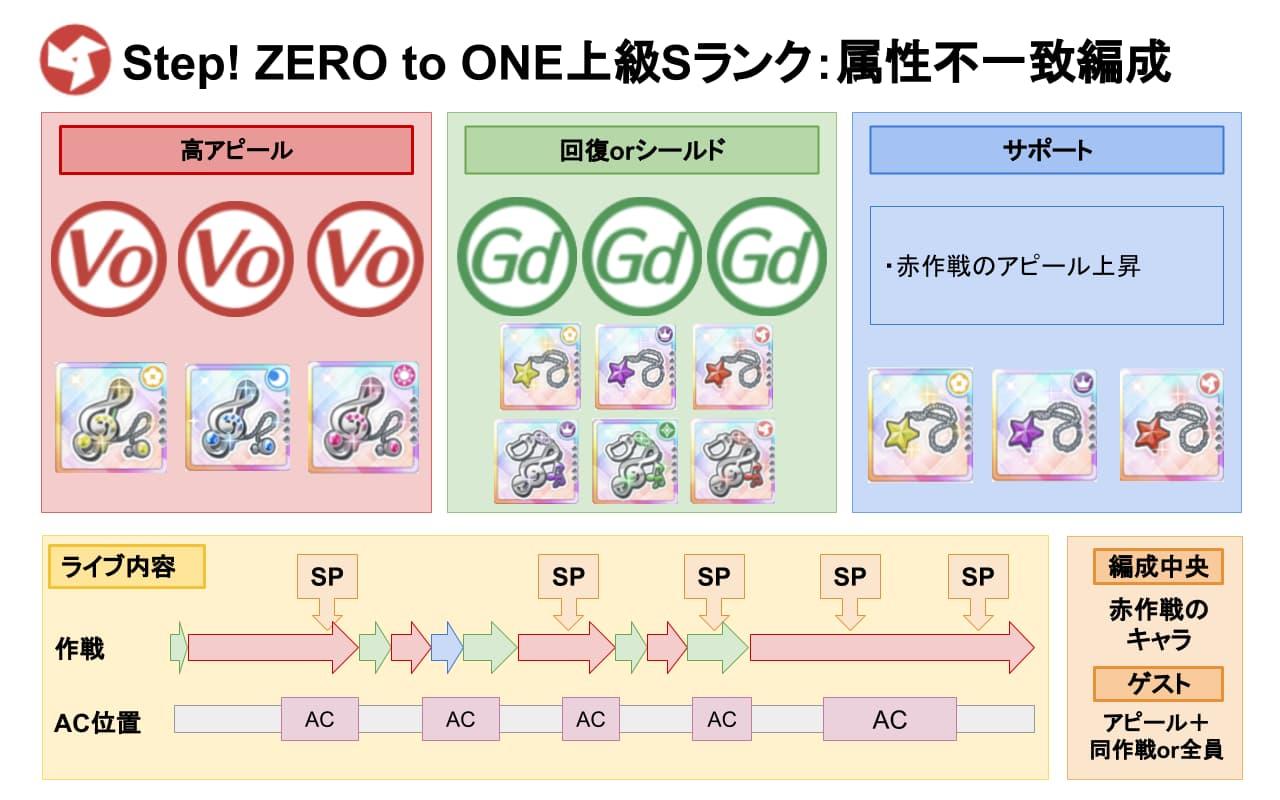 【スクスタ】Step! ZERO to ONE上級Sランク属性不一致編成