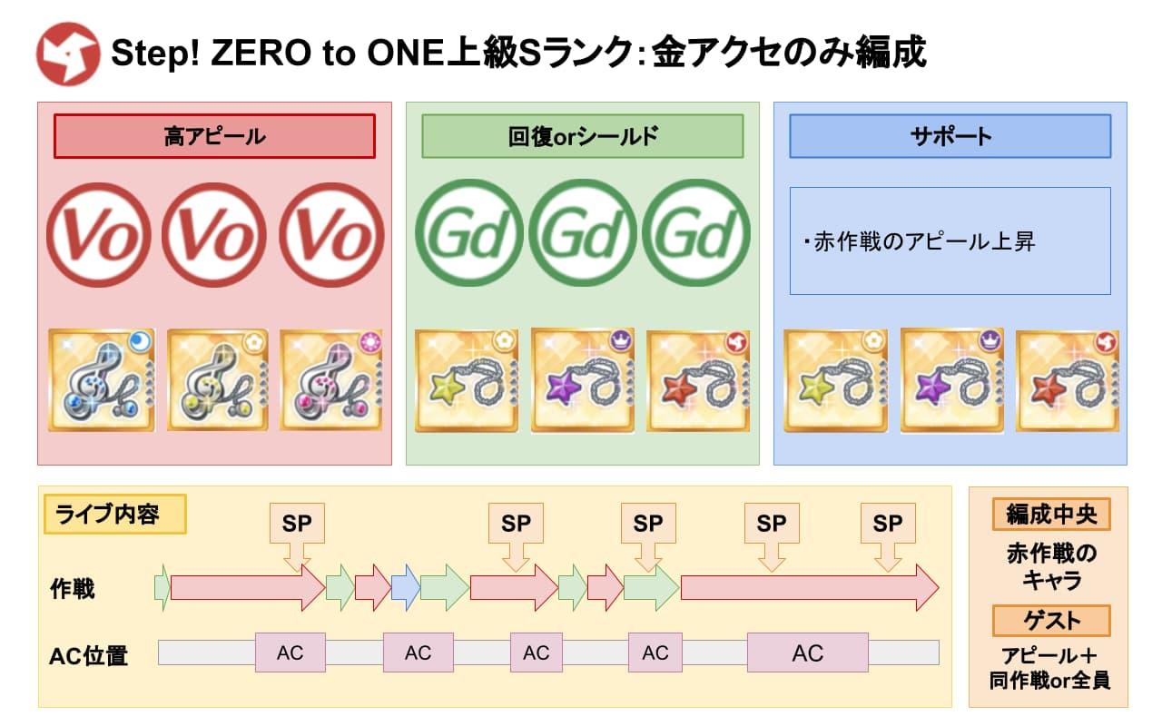【スクスタ】Step! ZERO to ONE上級Sランク金アクセ編成