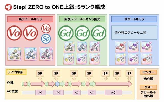 【スクスタ】Step! ZERO to ONE上級Sランクおすすめ編成