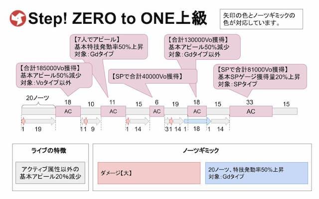 【スクスタ】Step! ZERO to ONE上級攻略情報まとめ