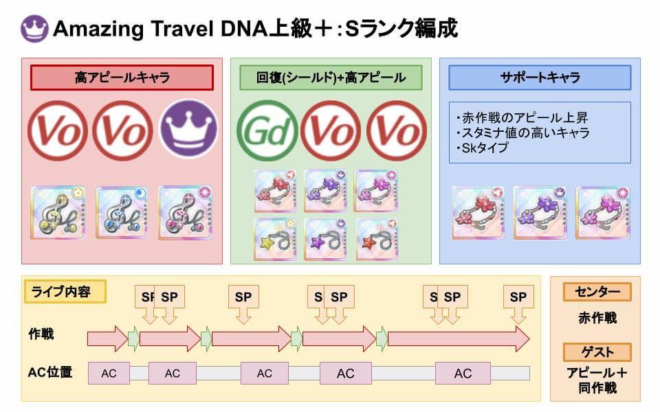 【スクスタ】Amazing Travel DNA上級+Sランクおすすめ編成