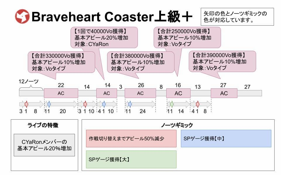 【スクスタ】Braveheart Coaster上級+攻略情報まとめ