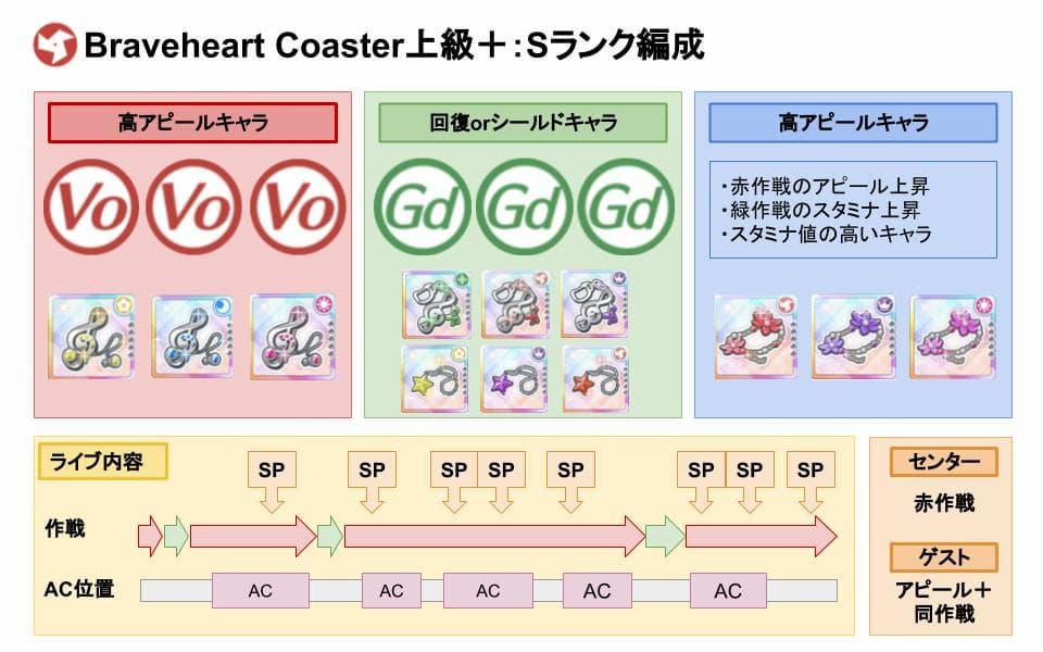 【スクスタ】Braveheart Coaster上級+Sランクおすすめ編成
