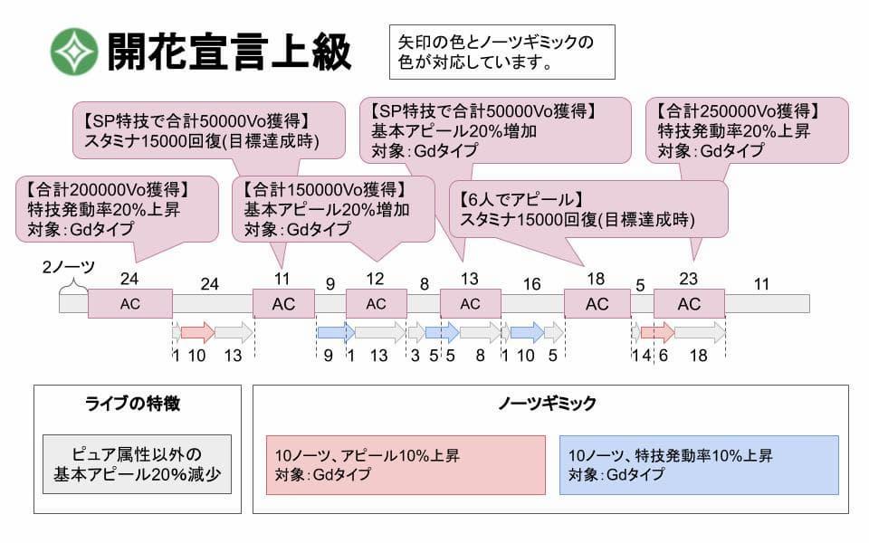 【スクスタ】開花宣言上級攻略情報まとめ