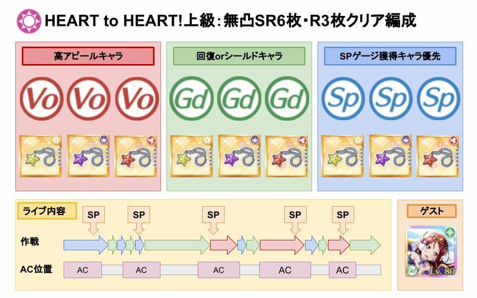 【スクスタ】HEART to HEART!上級クリアおすすめ編成