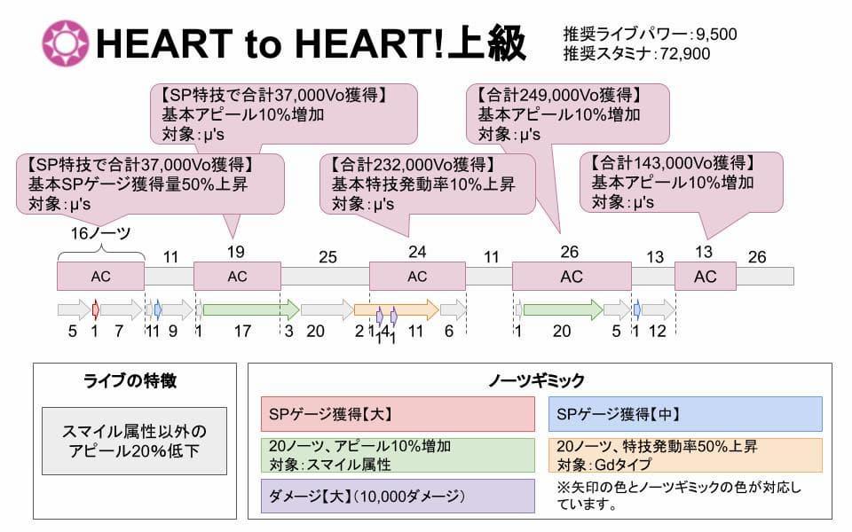 【スクスタ】HEART to HEART!上級攻略情報まとめ