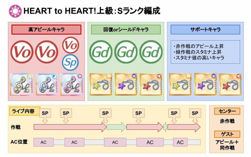 【スクスタ】HEART to HEART!上級Sランクおすすめ編成