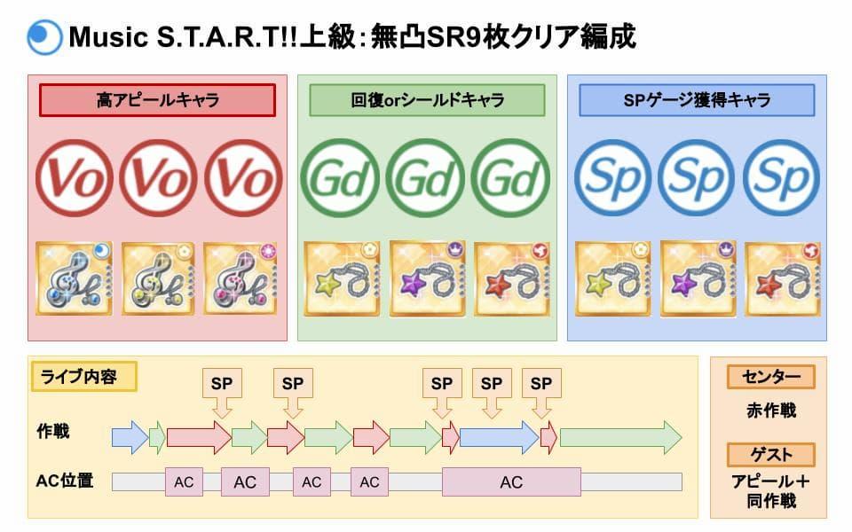 【スクスタ】Music S.T.A.R.T!!上級クリアおすすめ編成