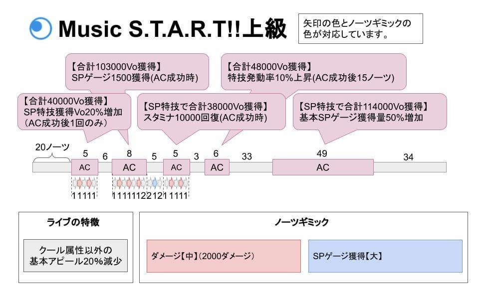 【スクスタ】Music S.T.A.R.T!!上級攻略情報まとめ
