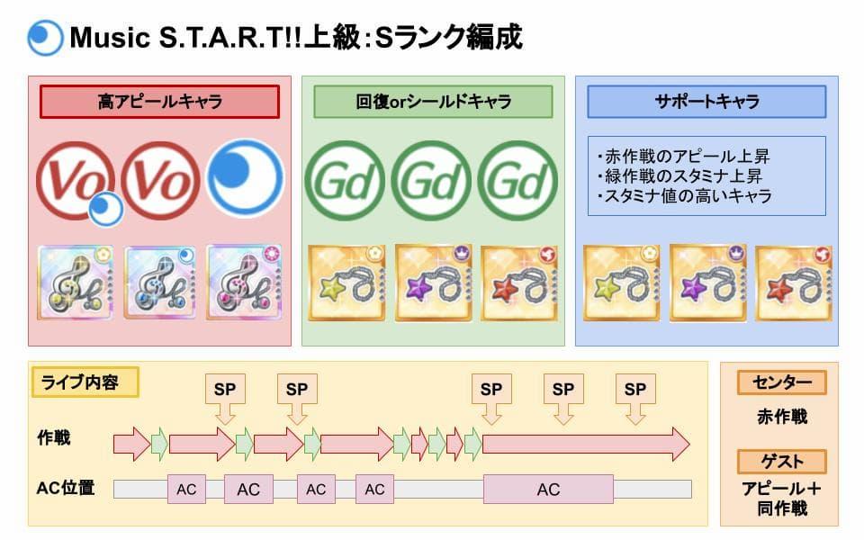 【スクスタ】Music S.T.A.R.T!!上級Sランクおすすめ編成