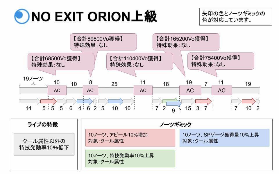 【スクスタ】NO EXIT ORION上級攻略情報まとめ