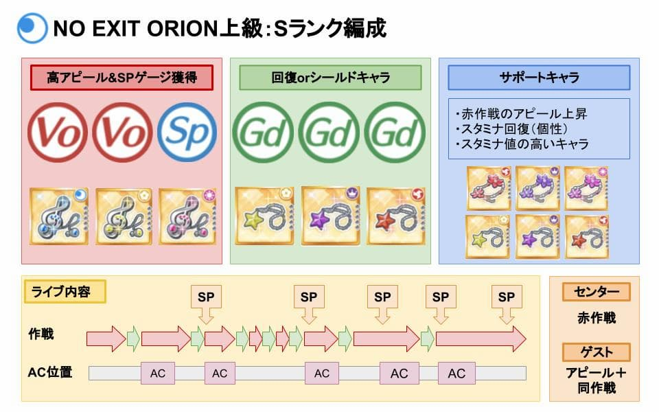 【スクスタ】NO EXIT ORION上級Sランクおすすめ編成