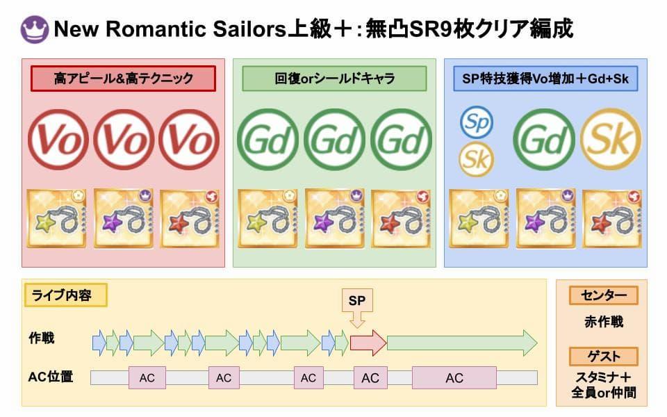 【スクスタ】NewRomanticSailors上級+クリアおすすめ編成