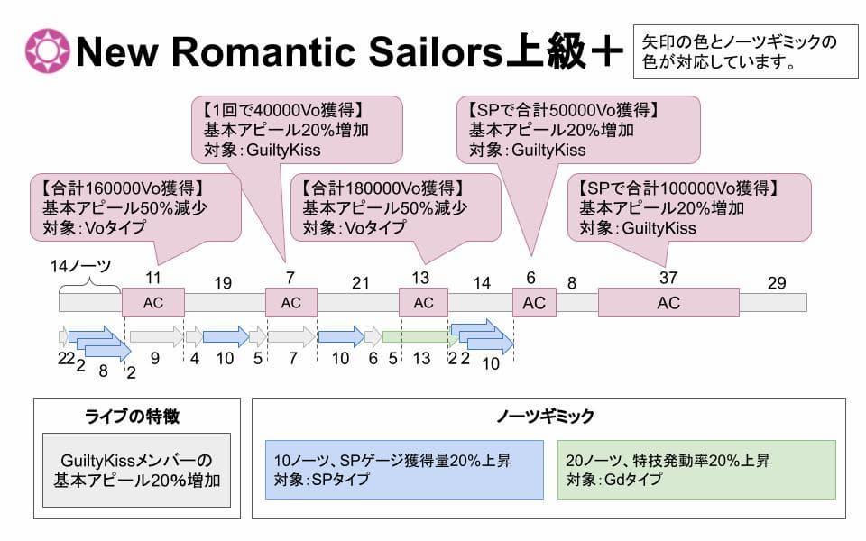 【スクスタ】NewRomanticSailors上級+攻略情報まとめ