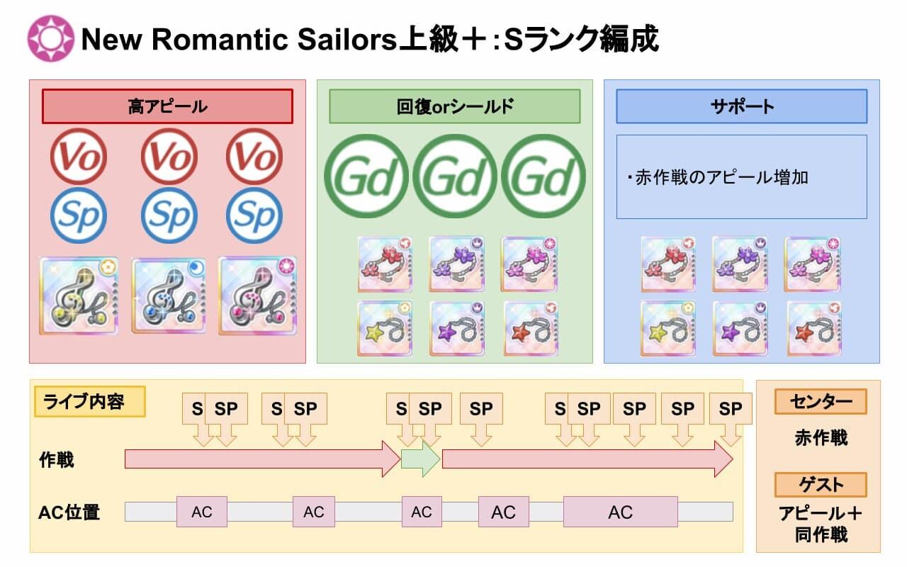 【スクスタ】NewRomanticSailors上級+Sランクおすすめ編成