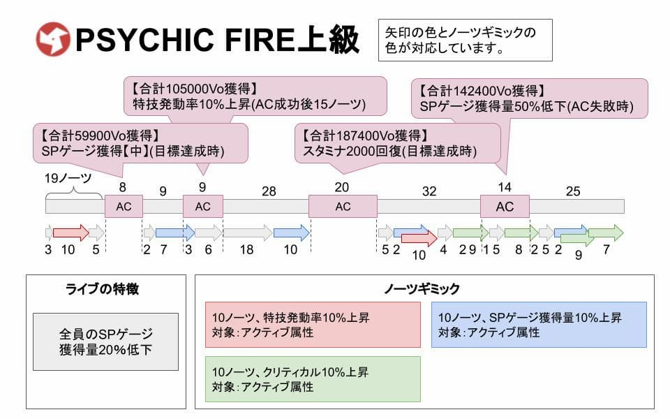 【スクスタ】PSYCHICFIRE上級攻略情報まとめ