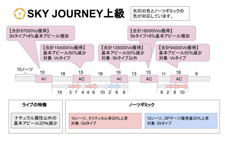 【スクスタ】SKY JOURNEY上級攻略情報まとめ