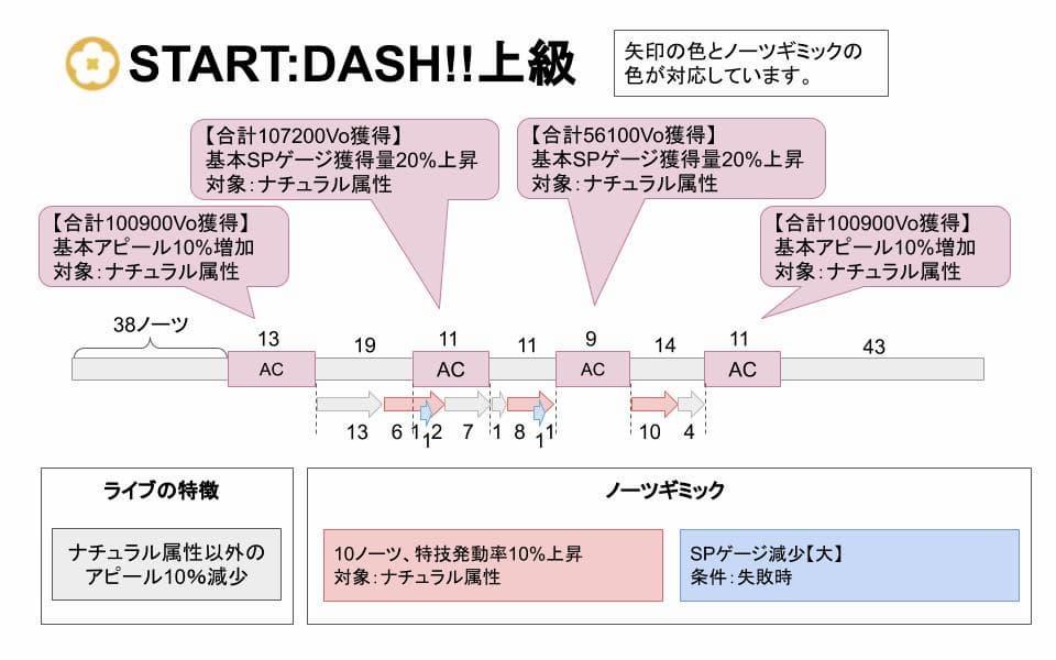 【スクスタ】START:DASH!!上級攻略情報まとめ