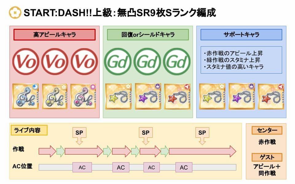 【スクスタ】START:DASH!!上級Sランクおすすめ編成
