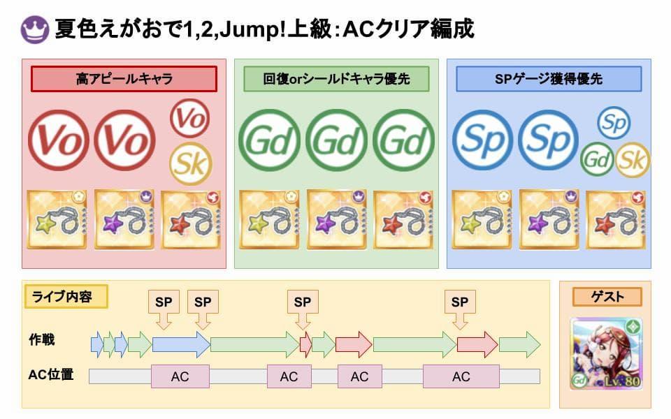 【スクスタ】夏色えがおで1,2,Jump!上級クリアおすすめ編成