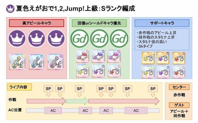 【スクスタ】夏色えがおで1,2,Jump!上級Sランクおすすめ編成