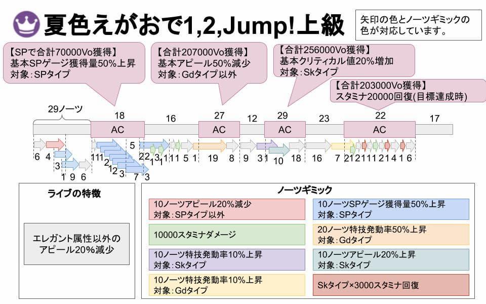 【スクスタ】夏色えがおで1,2,Jump!上級攻略情報まとめ