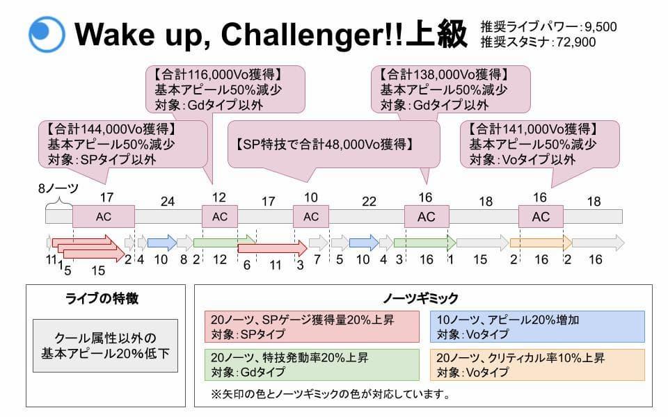 【スクスタ】Wake up, Challenger!!上級攻略情報まとめ