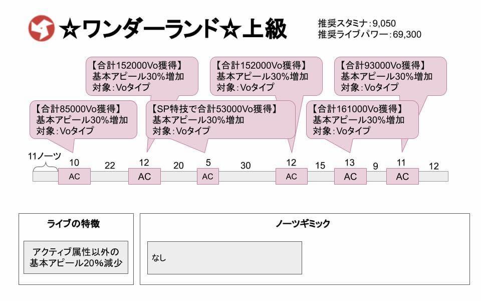 【スクスタ】☆ワンダーランド☆上級攻略情報まとめ