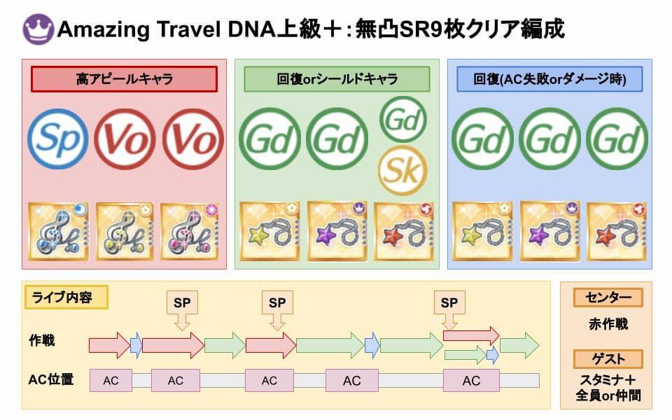 【スクスタ】Amazing Travel DNA上級+クリアおすすめ編成