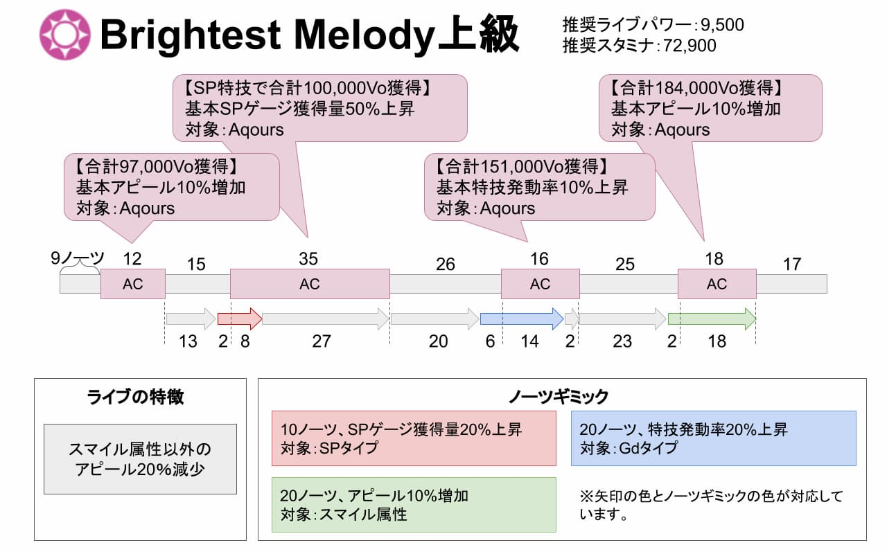 【スクスタ】Brightest Melody上級攻略情報まとめ