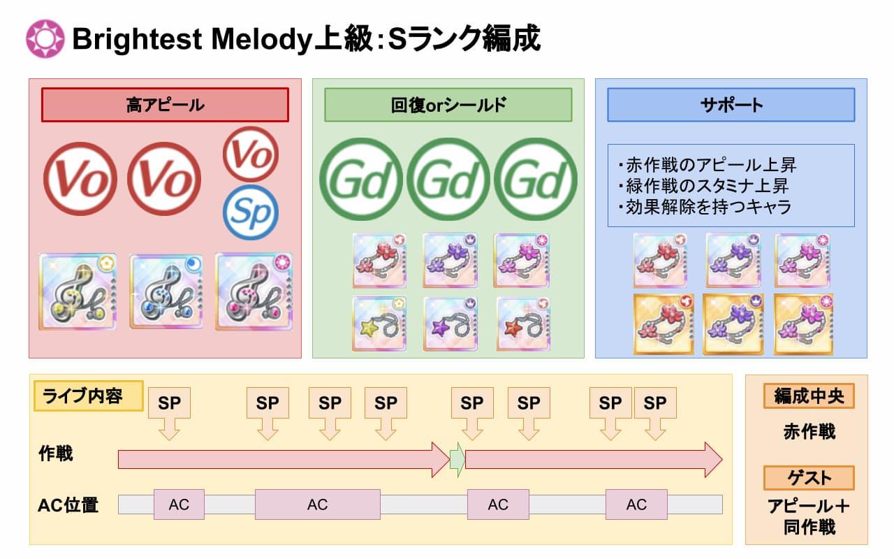 【スクスタ】Brightest Melody上級Sランクおすすめ編成