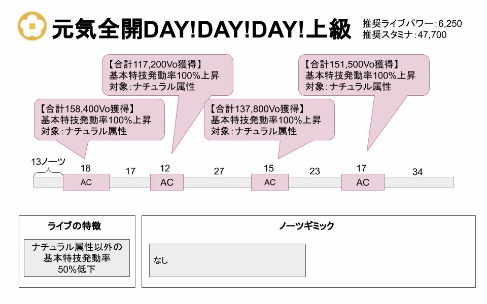【スクスタ】元気全開!DAY!DAY!DAY!上級攻略情報まとめ